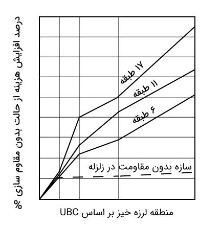 جدول مقاوم سازی در زلزله