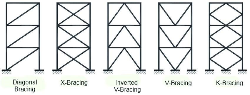 تفاوت اسکلت فلزی و بتنی چیست؟