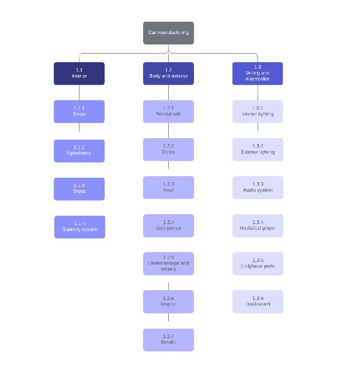روشهای برآورد هزینههای پروژه