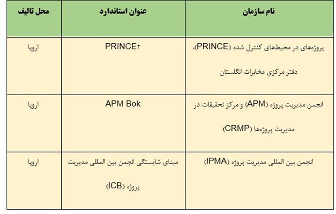 استانداردهای مدیریت پروژه